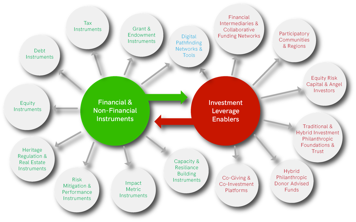 Enabling hybrid financial instruments to leverage regenerative capital investment in cultural heritage adaptive reuse